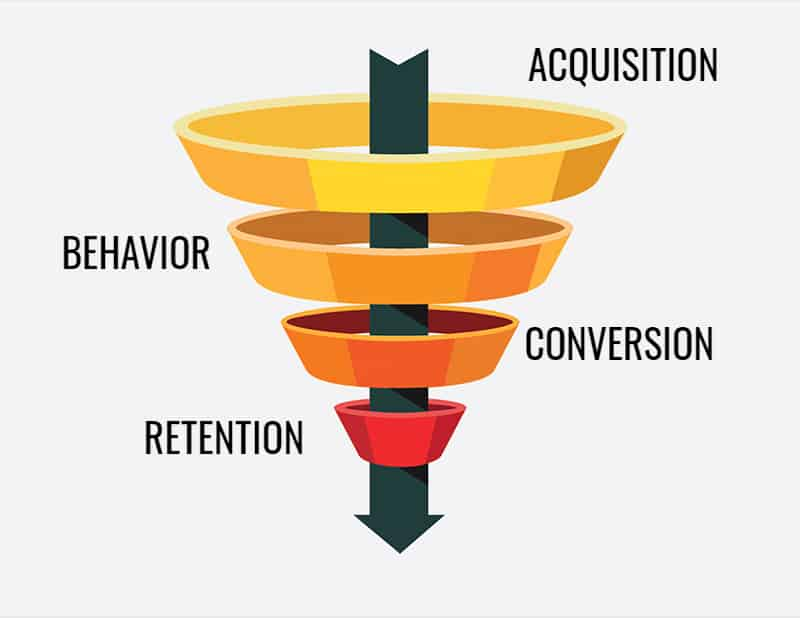 Growth hack funnel