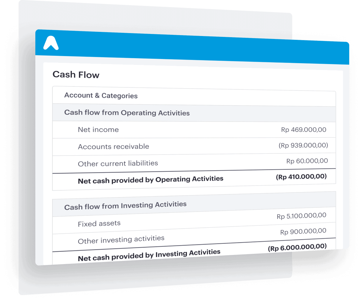 Real-time cashflow report